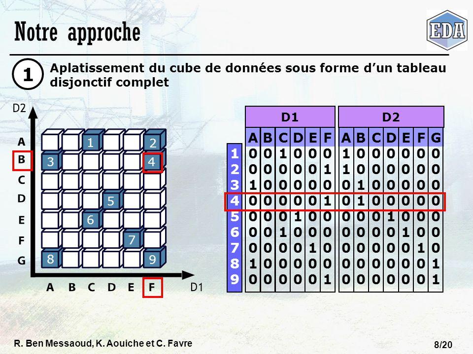 R. Ben Messaoud, K. Aouiche et C. Favre 8/20 Notre approche Aplatissement du cube de données sous forme dun tableau disjonctif complet 1 1 2 3 4 5 6 8