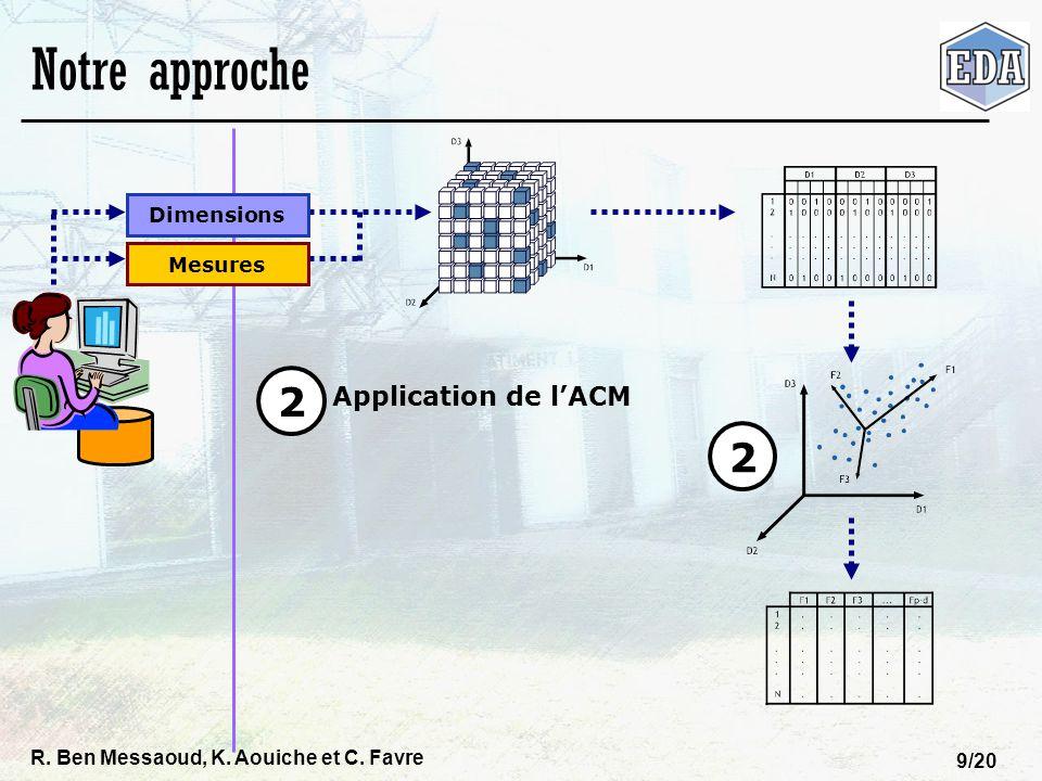 R. Ben Messaoud, K. Aouiche et C. Favre 9/20 Notre approche Dimensions Mesures 2 Application de lACM 2