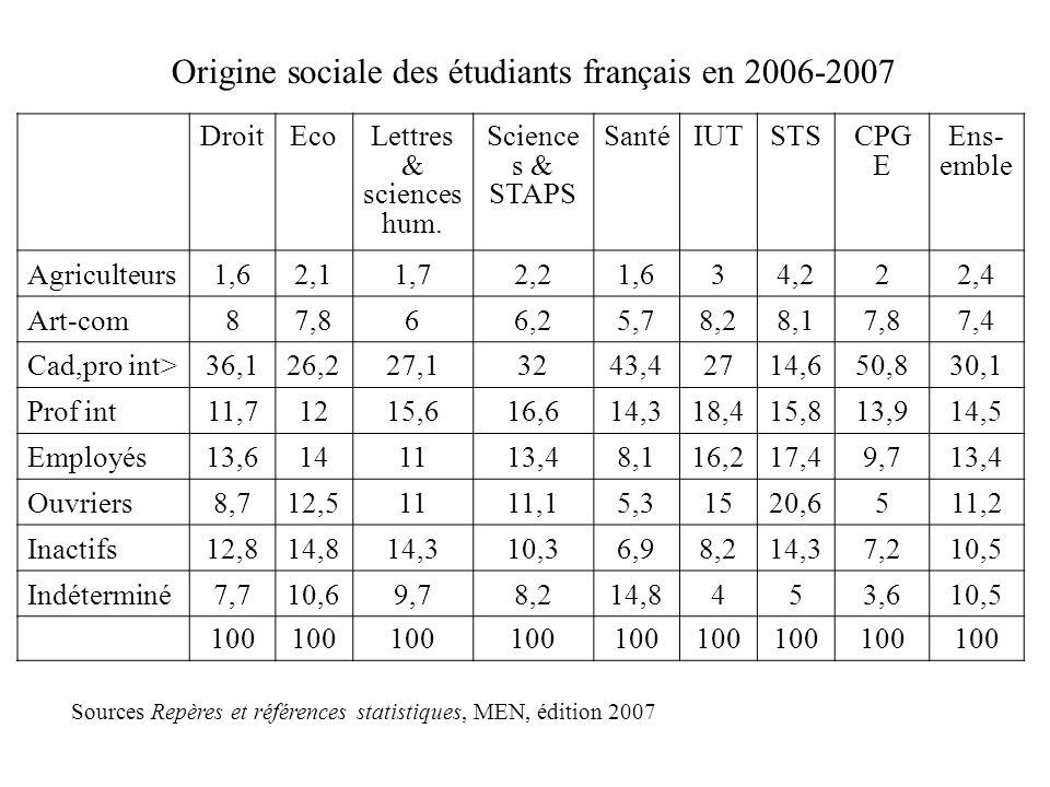 Origine sociale des étudiants français en 2006-2007 DroitEcoLettres & sciences hum.