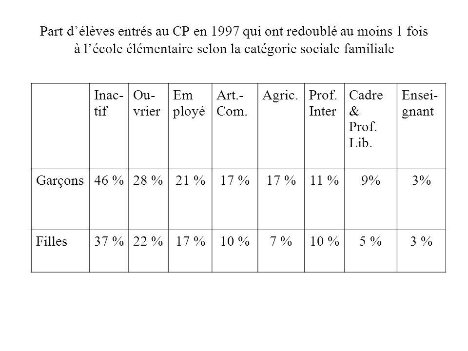 Part délèves entrés au CP en 1997 qui ont redoublé au moins 1 fois à lécole élémentaire selon la catégorie sociale familiale Inac- tif Ou- vrier Em ployé Art.- Com.