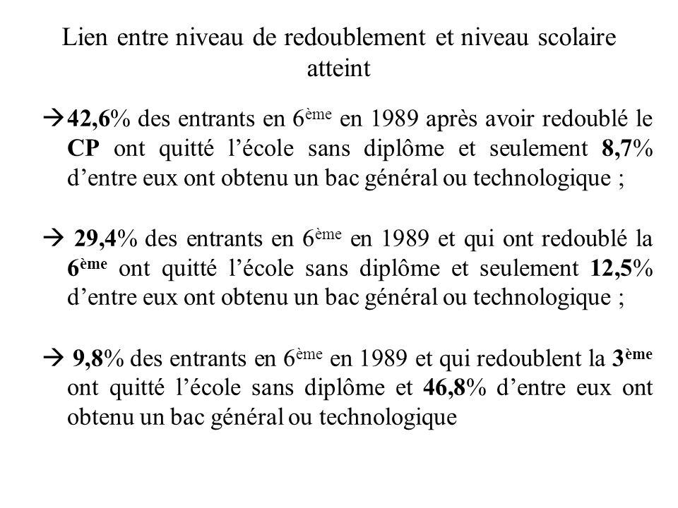 Lien entre niveau de redoublement et niveau scolaire atteint 42,6% des entrants en 6 ème en 1989 après avoir redoublé le CP ont quitté lécole sans diplôme et seulement 8,7% dentre eux ont obtenu un bac général ou technologique ; 29,4% des entrants en 6 ème en 1989 et qui ont redoublé la 6 ème ont quitté lécole sans diplôme et seulement 12,5% dentre eux ont obtenu un bac général ou technologique ; 9,8% des entrants en 6 ème en 1989 et qui redoublent la 3 ème ont quitté lécole sans diplôme et 46,8% dentre eux ont obtenu un bac général ou technologique
