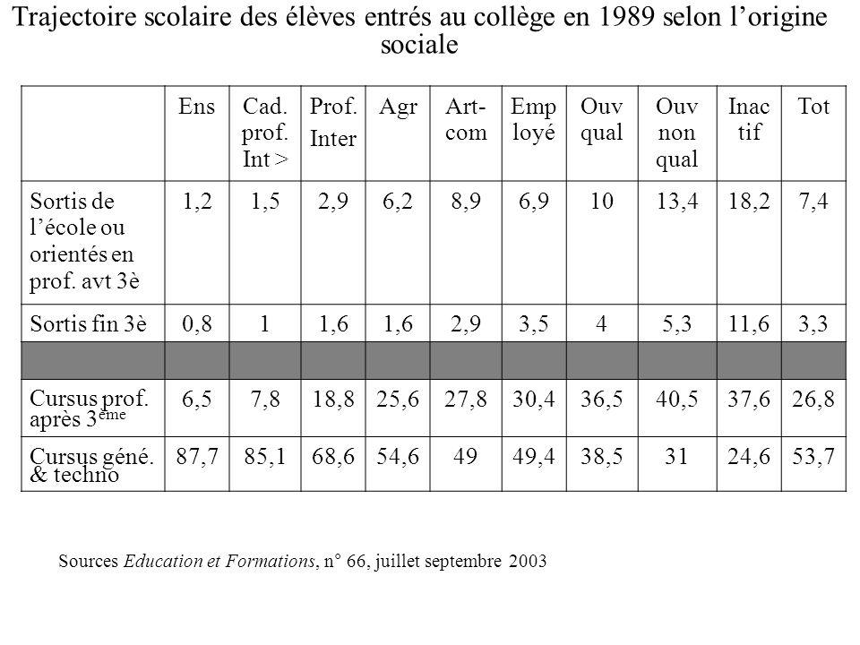 Transformations de la répartition sociale des élèves de lentrée en 6 e en 1995 à lannée 2002 Sources Education et Formations, n°66, juillet septembre 2003