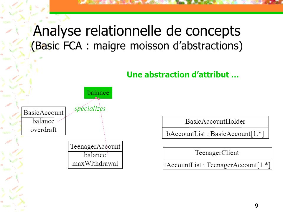 Analyse relationnelle de concepts (Basic FCA : maigre moisson dabstractions) TeenagerAccount balance maxWithdrawal BasicAccount balance overdraft Basi