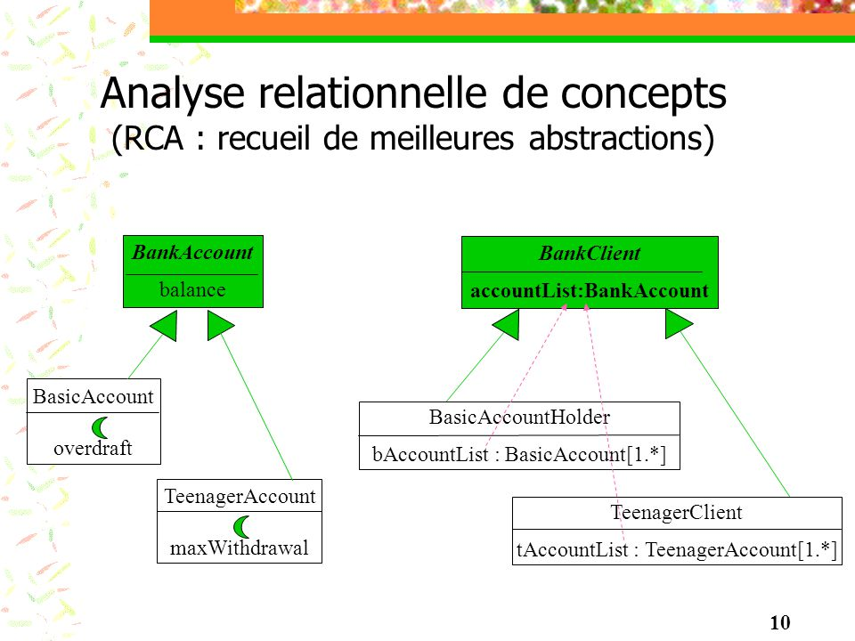 Analyse relationnelle de concepts (RCA : recueil de meilleures abstractions) TeenagerAccount maxWithdrawal BasicAccount overdraft BasicAccountHolder b