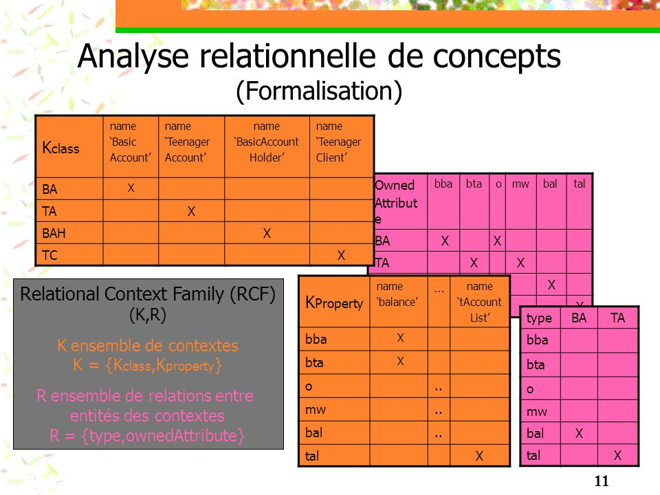 Analyse relationnelle de concepts (Formalisation) Relational Context Family (RCF) (K,R) K ensemble de contextes K = {K class,K property } R ensemble d