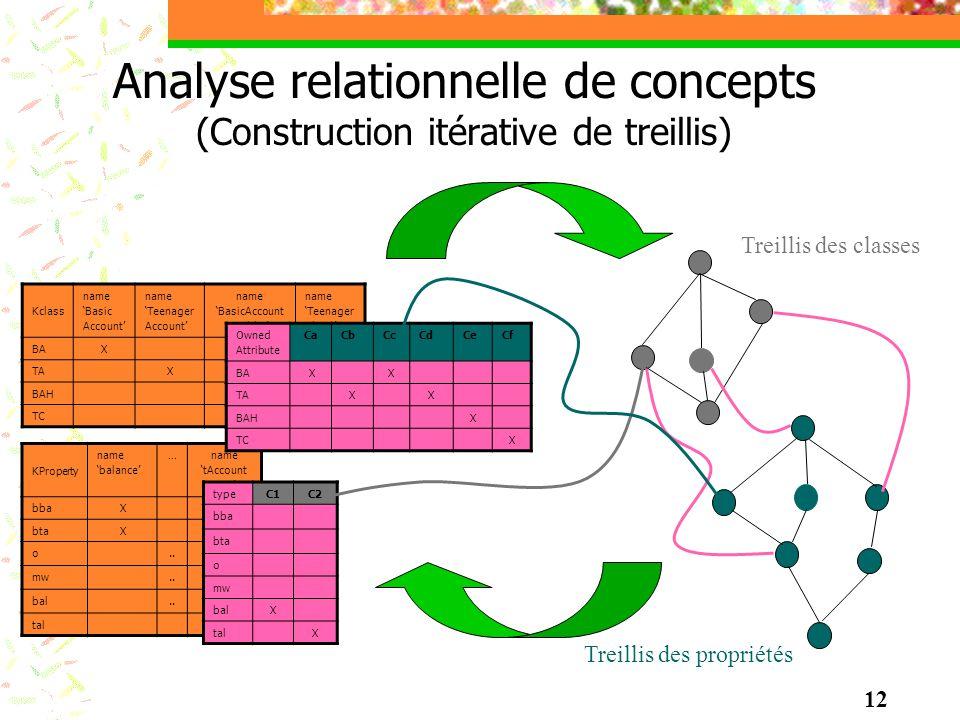 Analyse relationnelle de concepts (Construction itérative de treillis) Kclass name Basic Account name Teenager Account name BasicAccount Holder name T
