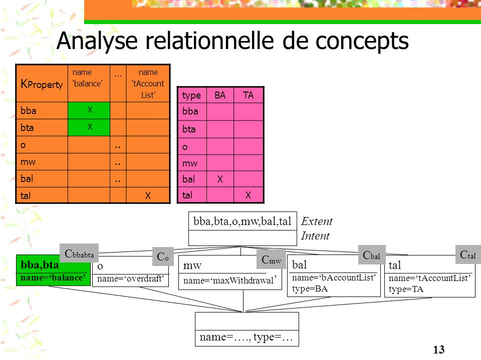 Analyse relationnelle de concepts K Property name balance … name tAccount List bba X bta X o.. mw.. bal.. tal X typeBATA bba bta o mw balX talX bba,bt