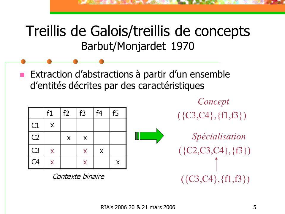 RIA s 2006 20 & 21 mars 20065 Treillis de Galois/treillis de concepts Barbut/Monjardet 1970 f1f2f3f4f5 C1 x C2xx C3xxx C4xxx Concept ({C3,C4},{f1,f3}) Spécialisation ({C3,C4},{f1,f3}) ({C2,C3,C4},{f3}) Extraction dabstractions à partir dun ensemble dentités décrites par des caractéristiques Contexte binaire