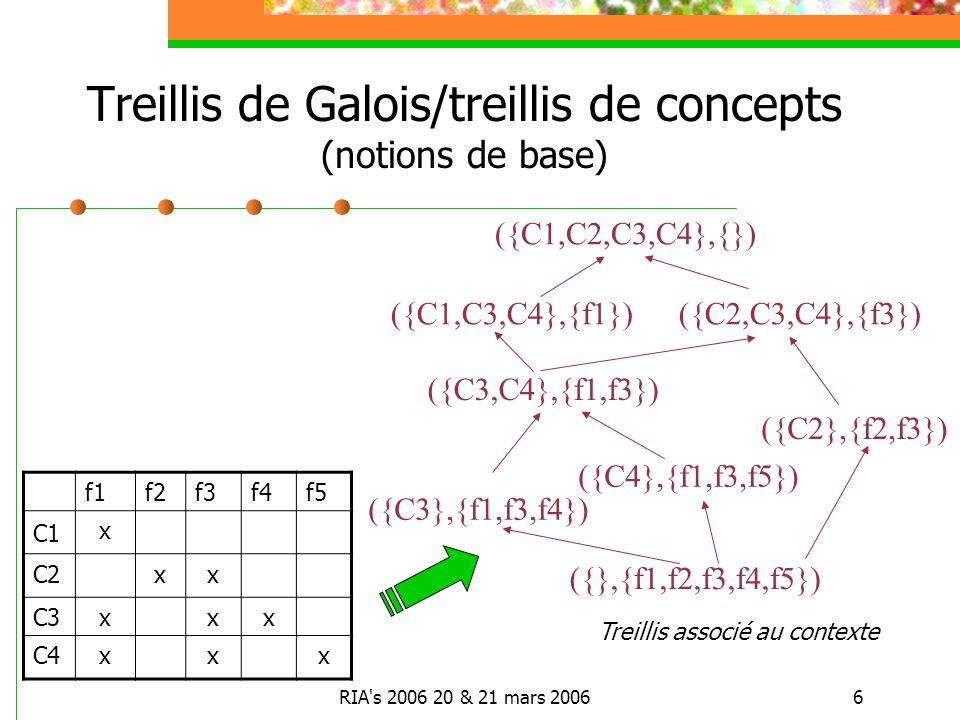 RIA s 2006 20 & 21 mars 20066 f1f2f3f4f5 C1 x C2xx C3xxx C4xxx ({C4},{f1,f3,f5}) ({C2,C3,C4},{f3})({C1,C3,C4},{f1}) ({C2},{f2,f3}) ({C3},{f1,f3,f4}) ({C1,C2,C3,C4},{}) ({C3,C4},{f1,f3}) ({},{f1,f2,f3,f4,f5}) Treillis de Galois/treillis de concepts (notions de base) Treillis associé au contexte