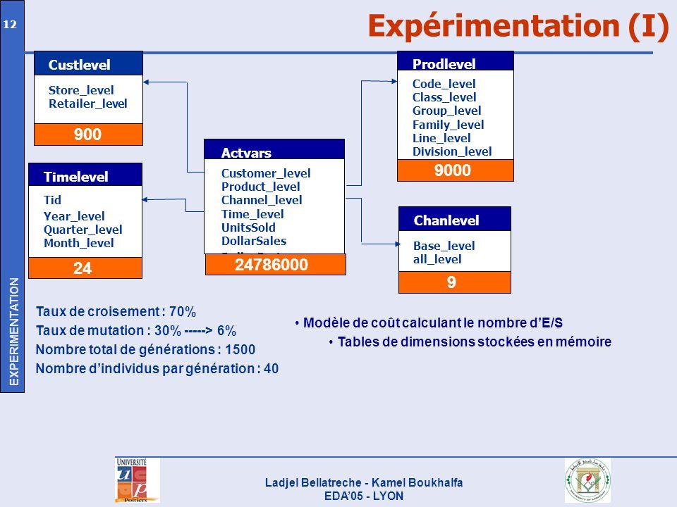 Ladjel Bellatreche - Kamel Boukhalfa EDA05 - LYON 12 Expérimentation (I) Customer_level Product_level Channel_level Time_level UnitsSold DollarSales D