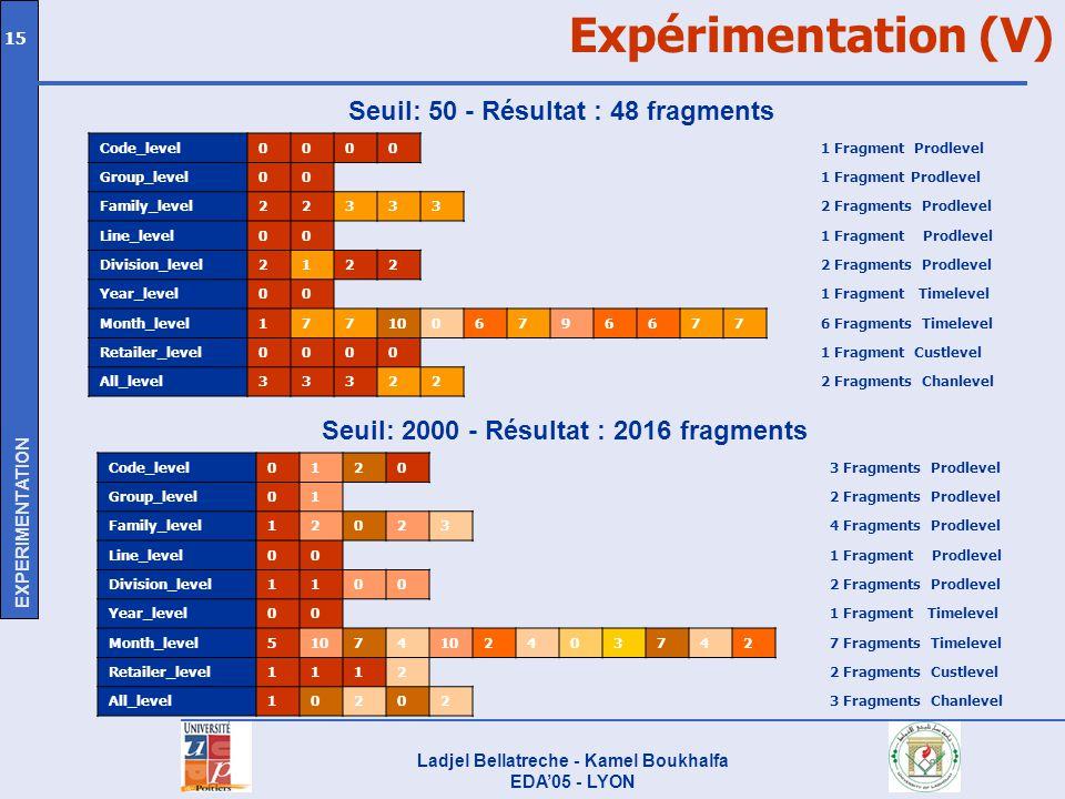Ladjel Bellatreche - Kamel Boukhalfa EDA05 - LYON 15 Expérimentation (V) Seuil: 50 - Résultat : 48 fragments Code_level01203 Fragments Prodlevel Group