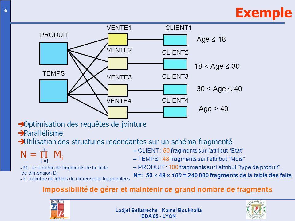 Ladjel Bellatreche - Kamel Boukhalfa EDA05 - LYON 6 Exemple CLIENT1 30 < Age 40 VENTE1 VENTE4 VENTE2 VENTE3 PRODUIT TEMPS CLIENT2 CLIENT3 CLIENT4 Age