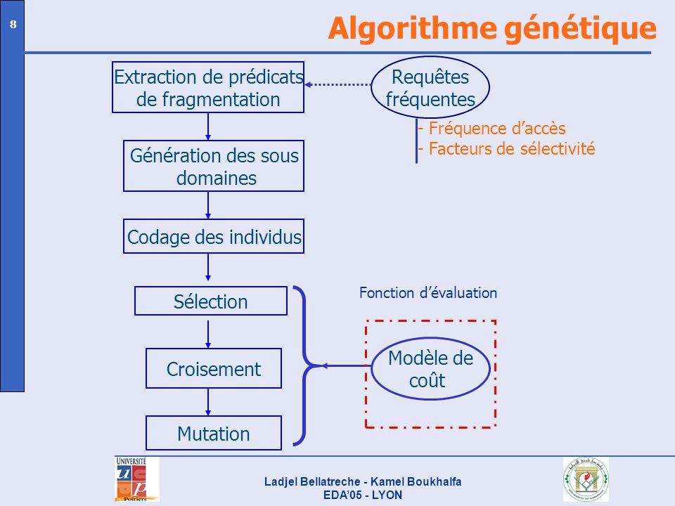 Ladjel Bellatreche - Kamel Boukhalfa EDA05 - LYON 9 Codage SexeGammeSaison FMTAPEAH 12121221 F1: Sexe =F & Gamme = T & Saison = P or H F2: Sexe =F & Gamme = T & Saison = E or A F3: Sexe = F & Gamme = A & Saison = P or H F4: Sexe = F & Gamme = A & Saison = E or A F5: Sexe = M & Gamme = T & Saison = P or H F6: Sexe = M & Gamme = T & Saison = E or A F7: Sexe = M & Gamme = A & Saison = P or H F8: Sexe = M & Gamme = A & Saison = E or A Trois attributs de fragmentation : Client.Sexe, Produit.Gamme, Temps.Saison Domaines des attributs de fragmentation : Codage dun individu : Clauses définissant les fragments de la table des faits : Client : 2 fragments Produit : 2 fragments Saison : 2 fragments