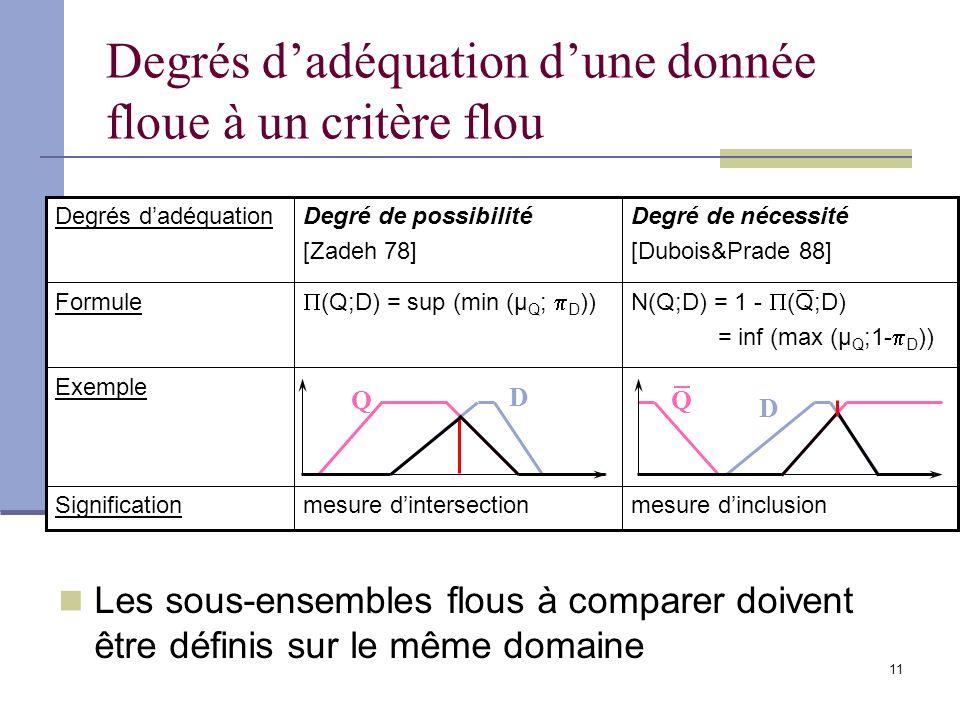 11 Degrés dadéquation dune donnée floue à un critère flou Les sous-ensembles flous à comparer doivent être définis sur le même domaine Q D D Q mesure dinclusionmesure dintersectionSignification Exemple N(Q;D) = 1 - (Q;D) = inf (max (µ Q ;1- D )) (Q;D) = sup (min (µ Q ; D )) Formule Degré de nécessité [Dubois&Prade 88] Degré de possibilité [Zadeh 78] Degrés dadéquation