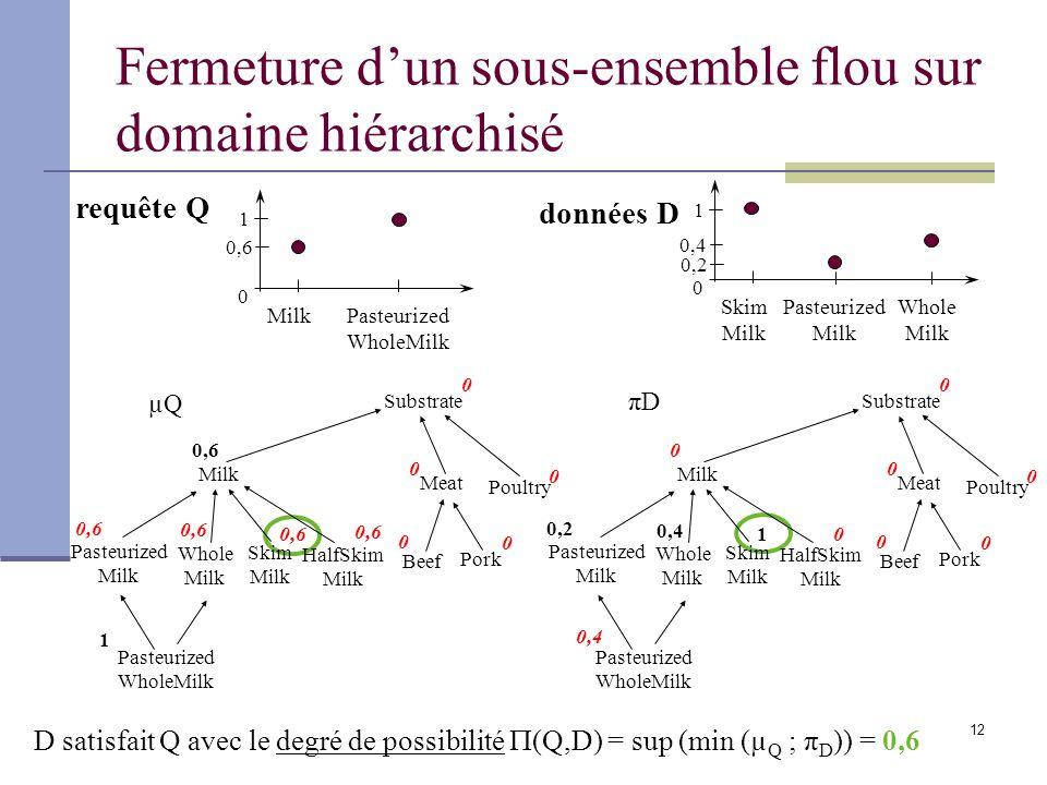 12 Fermeture dun sous-ensemble flou sur domaine hiérarchisé D satisfait Q avec le degré de possibilité (Q,D) = sup (min (µ Q ; π D )) = 0,6 0 1 Milk P