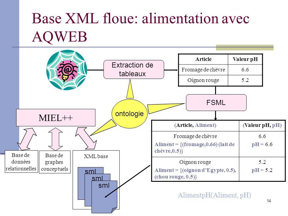 14 Base XML floue: alimentation avec AQWEB ArticleValeur pH Fromage de chèvre6.6 Oignon rouge5.2 (Article, Aliment)(Valeur pH, pH) Fromage de chèvre Aliment = {(fromage,0.66) (lait de chèvre,0.5)} 6.6 pH = 6.6 Oignon rouge Aliment = {(oignon dEgypte, 0.5), (chou rouge, 0.5)} 5.2 pH = 5.2 Extraction de tableaux FSML XML base sml ontologie Base de graphes conceptuels Base de données relationnelles MIEL++ AlimentpH(Aliment, pH)
