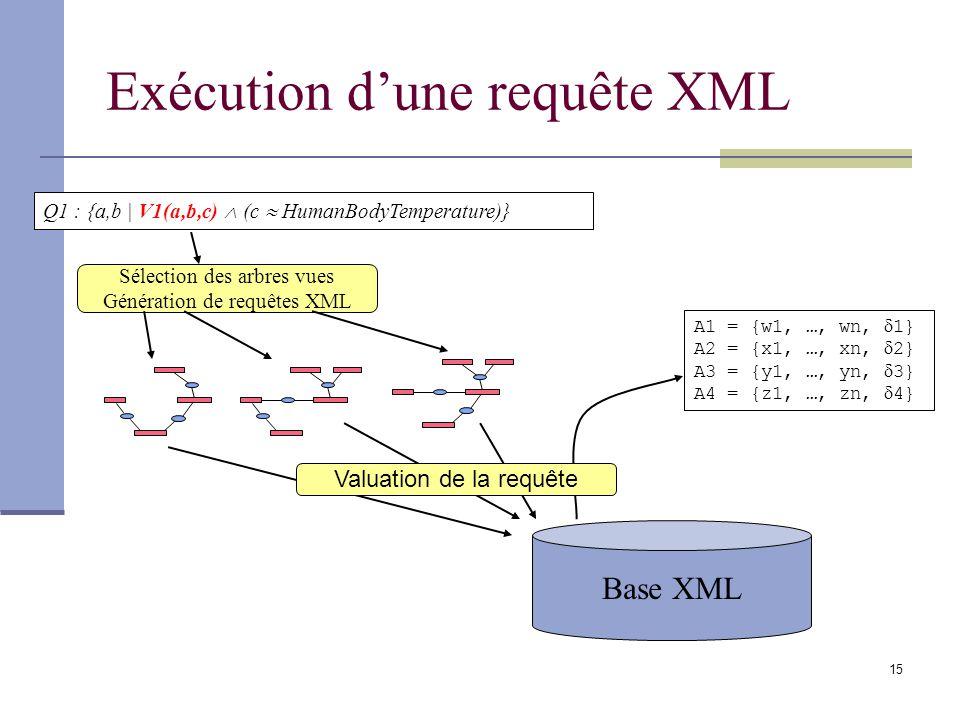 15 Base XML Q1 : {a,b | V1(a,b,c) (c HumanBodyTemperature)} Sélection des arbres vues Génération de requêtes XML A1 = {w1, …, wn, 1} A2 = {x1, …, xn, 2} A3 = {y1, …, yn, 3} A4 = {z1, …, zn, 4} Valuation de la requête Exécution dune requête XML