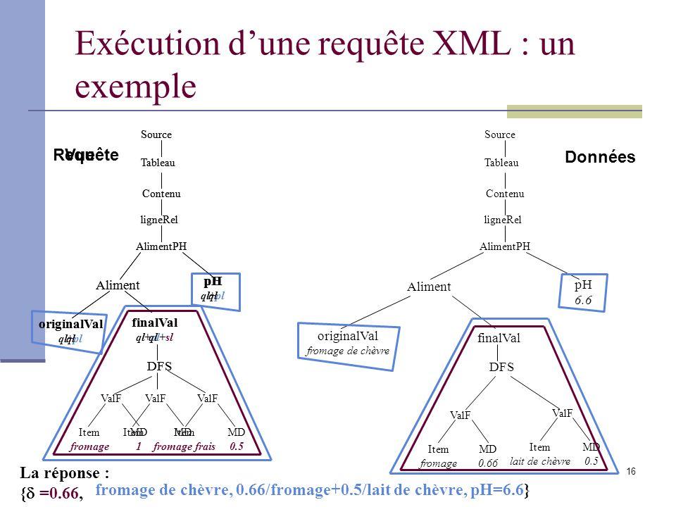 16 Requête Exécution dune requête XML : un exemple Tableau Contenu Aliment ValF Item fromage MD 0.66 ValF Item lait de chèvre MD 0.5 pH 6.6 Source lig
