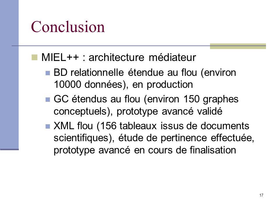 17 Conclusion MIEL++ : architecture médiateur BD relationnelle étendue au flou (environ 10000 données), en production GC étendus au flou (environ 150 graphes conceptuels), prototype avancé validé XML flou (156 tableaux issus de documents scientifiques), étude de pertinence effectuée, prototype avancé en cours de finalisation