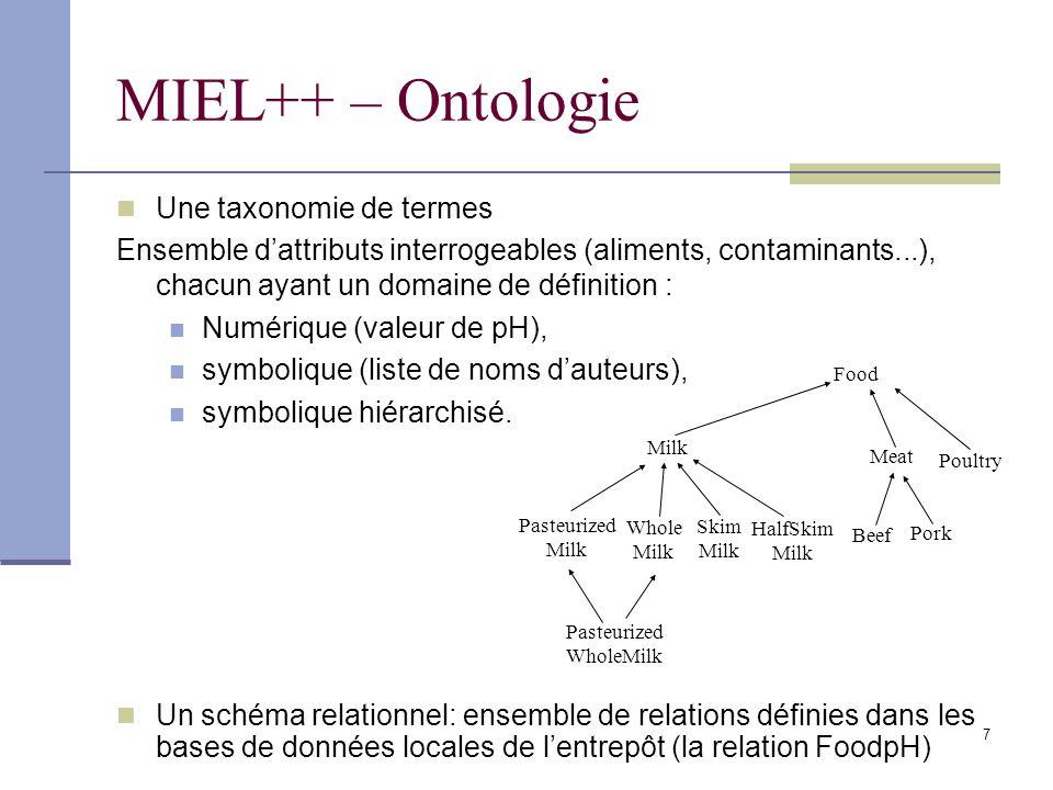 7 Un schéma relationnel: ensemble de relations définies dans les bases de données locales de lentrepôt (la relation FoodpH) MIEL++ – Ontologie Une taxonomie de termes Ensemble dattributs interrogeables (aliments, contaminants...), chacun ayant un domaine de définition : Numérique (valeur de pH), symbolique (liste de noms dauteurs), symbolique hiérarchisé.