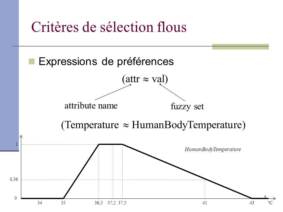 9 Critères de sélection flous (attr val) attribute name fuzzy set (Temperature HumanBodyTemperature) 3536,537,543°C HumanBodyTemperature 37,23441 0 0,36 1 Expressions de préférences