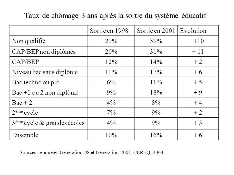 Taux de chômage 3 ans après la sortie du système éducatif Sortie en 1998Sortie en 2001Evolution Non qualifié29%39% +10 CAP/BEP non diplômés20%31%+ 11 CAP/BEP12%14%+ 2 Niveau bac sans diplôme11%17%+ 6 Bac techno ou pro6%11%+ 5 Bac +1 ou 2 non diplômé9%18%+ 9 Bac + 24%8%+ 4 2 ème cycle7%9%+ 2 3 ème cycle & grandes écoles4%9%+ 5 Ensemble10%16%+ 6 Sources : enquêtes Génération 98 et Génération 2001, CEREQ, 2004