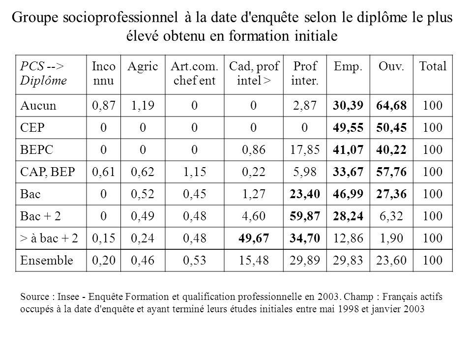 Groupe socioprofessionnel à la date d enquête selon le diplôme le plus élevé obtenu en formation initiale PCS --> Diplôme Inco nnu AgricArt.com.