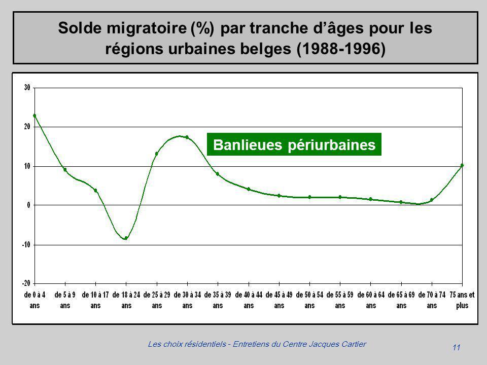 11 Les choix résidentiels - Entretiens du Centre Jacques Cartier Solde migratoire (%) par tranche dâges pour les régions urbaines belges (1988-1996) Banlieues périurbaines