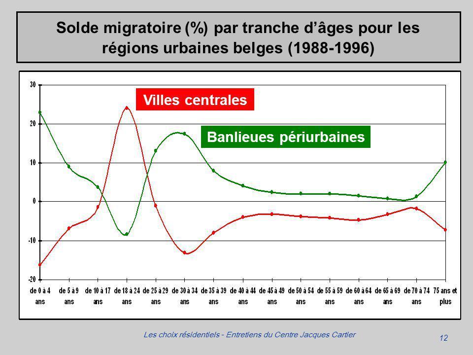 12 Les choix résidentiels - Entretiens du Centre Jacques Cartier Banlieues périurbaines Villes centrales Solde migratoire (%) par tranche dâges pour les régions urbaines belges (1988-1996)