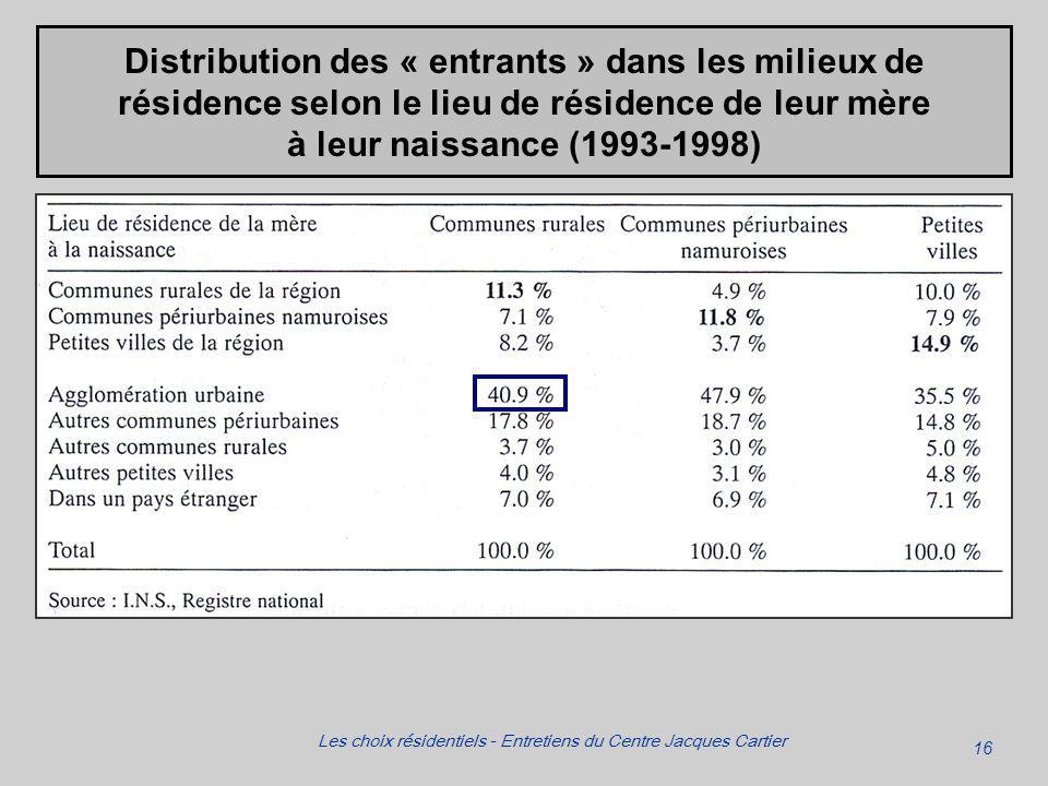 16 Les choix résidentiels - Entretiens du Centre Jacques Cartier Distribution des « entrants » dans les milieux de résidence selon le lieu de résidence de leur mère à leur naissance (1993-1998)