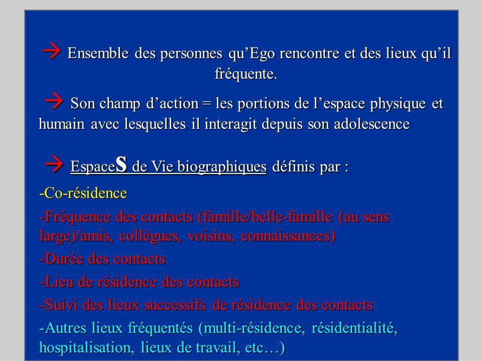 31 Les choix résidentiels - Entretiens du Centre Jacques Cartier Ensemble des personnes quEgo rencontre et des lieux quil fréquente.