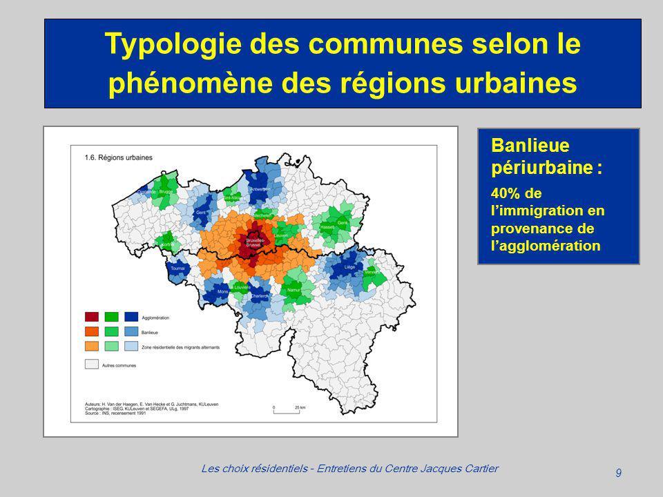 9 Les choix résidentiels - Entretiens du Centre Jacques Cartier Typologie des communes selon le phénomène des régions urbaines Banlieue périurbaine : 40% de limmigration en provenance de lagglomération