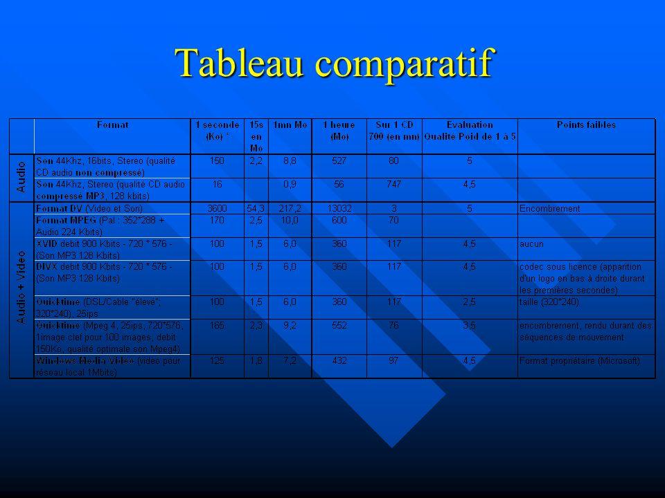 Les techniques de compression Compression spatiale Compression spatiale –On recherche sur une image fixe les éléments redondants : par un exemple un fond de couleur unie.