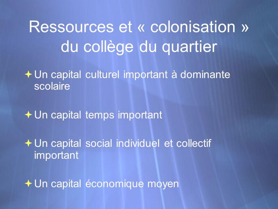 Ressources et « colonisation » du collège du quartier Un capital culturel important à dominante scolaire Un capital temps important Un capital social