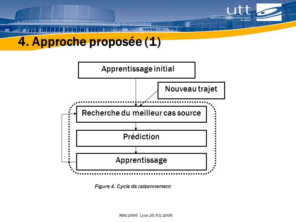 RIAs2006 Lyon 20/03/2006 4.Approche proposée (1) Figure 4.