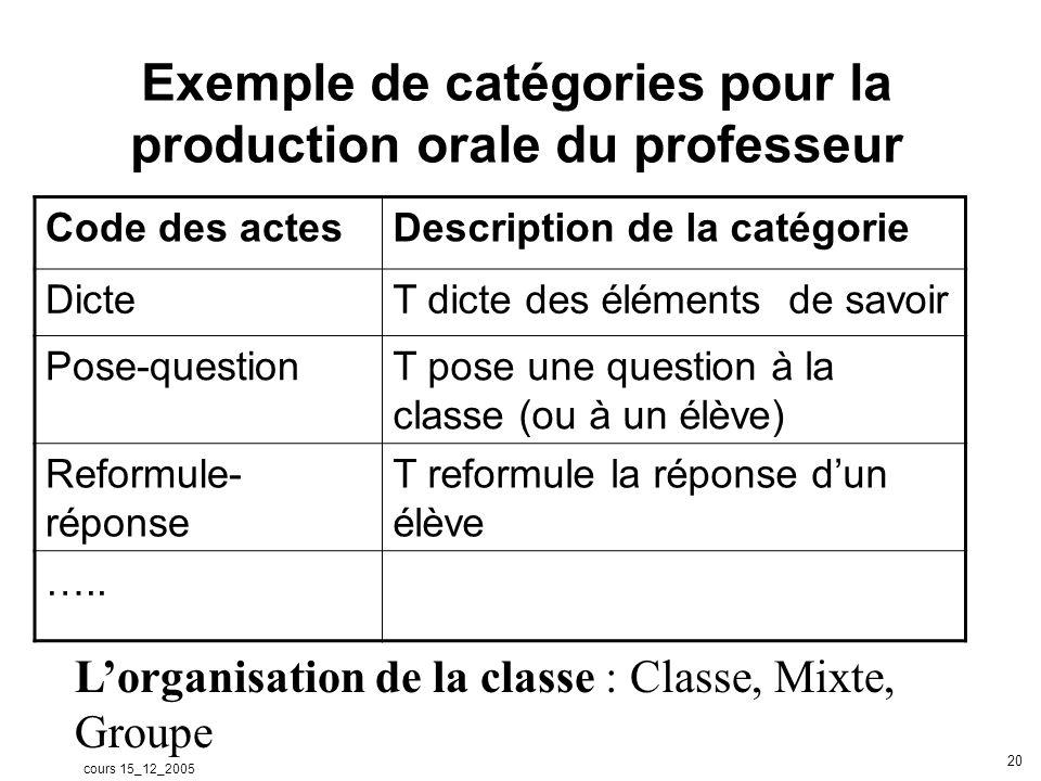 cours 15_12_2005 20 Exemple de catégories pour la production orale du professeur Code des actesDescription de la catégorie DicteT dicte des éléments de savoir Pose-questionT pose une question à la classe (ou à un élève) Reformule- réponse T reformule la réponse dun élève …..