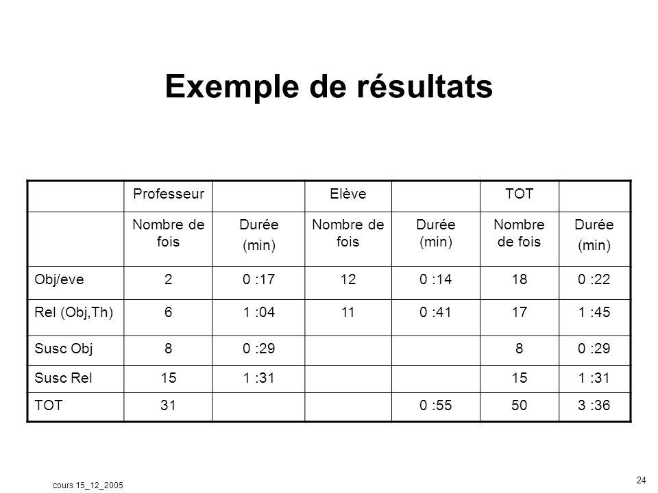 cours 15_12_2005 24 Exemple de résultats ProfesseurElèveTOT Nombre de fois Durée (min) Nombre de fois Durée (min) Nombre de fois Durée (min) Obj/eve20
