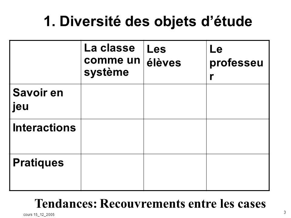 cours 15_12_2005 3 1. Diversité des objets détude La classe comme un système Les élèves Le professeu r Savoir en jeu Interactions Pratiques Tendances: