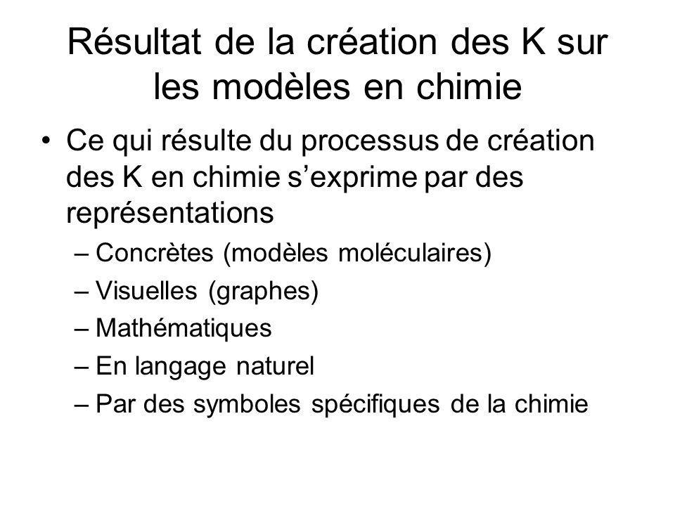 Résultat de la création des K sur les modèles en chimie Ce qui résulte du processus de création des K en chimie sexprime par des représentations –Conc