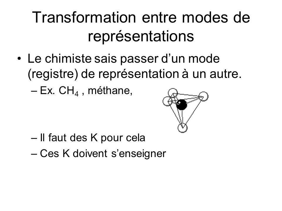 Transformation entre modes de représentations Le chimiste sais passer dun mode (registre) de représentation à un autre. –Ex. CH 4, méthane, –Il faut d