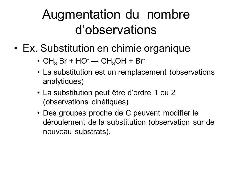 Augmentation du nombre dobservations Ex. Substitution en chimie organique CH 3 Br + HO - CH 3 OH + Br - La substitution est un remplacement (observati