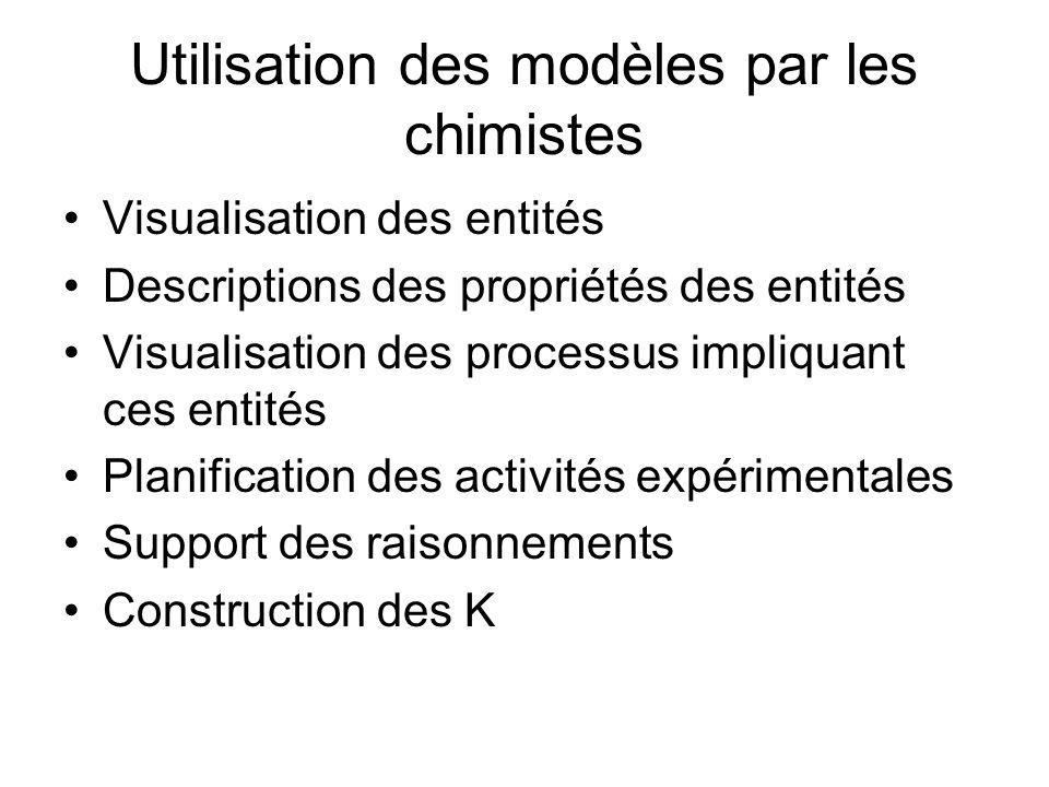 Utilisation des modèles par les chimistes Visualisation des entités Descriptions des propriétés des entités Visualisation des processus impliquant ces
