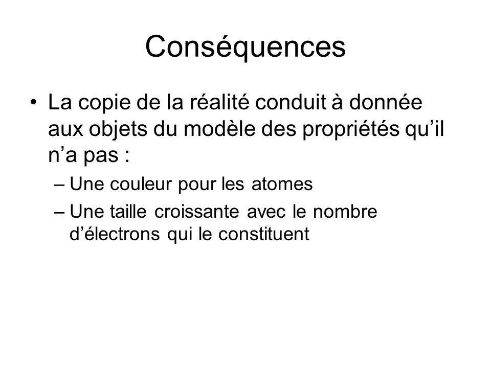 Conséquences La copie de la réalité conduit à donnée aux objets du modèle des propriétés quil na pas : –Une couleur pour les atomes –Une taille croiss