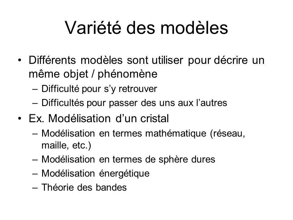 Variété des modèles Différents modèles sont utiliser pour décrire un même objet / phénomène –Difficulté pour sy retrouver –Difficultés pour passer des