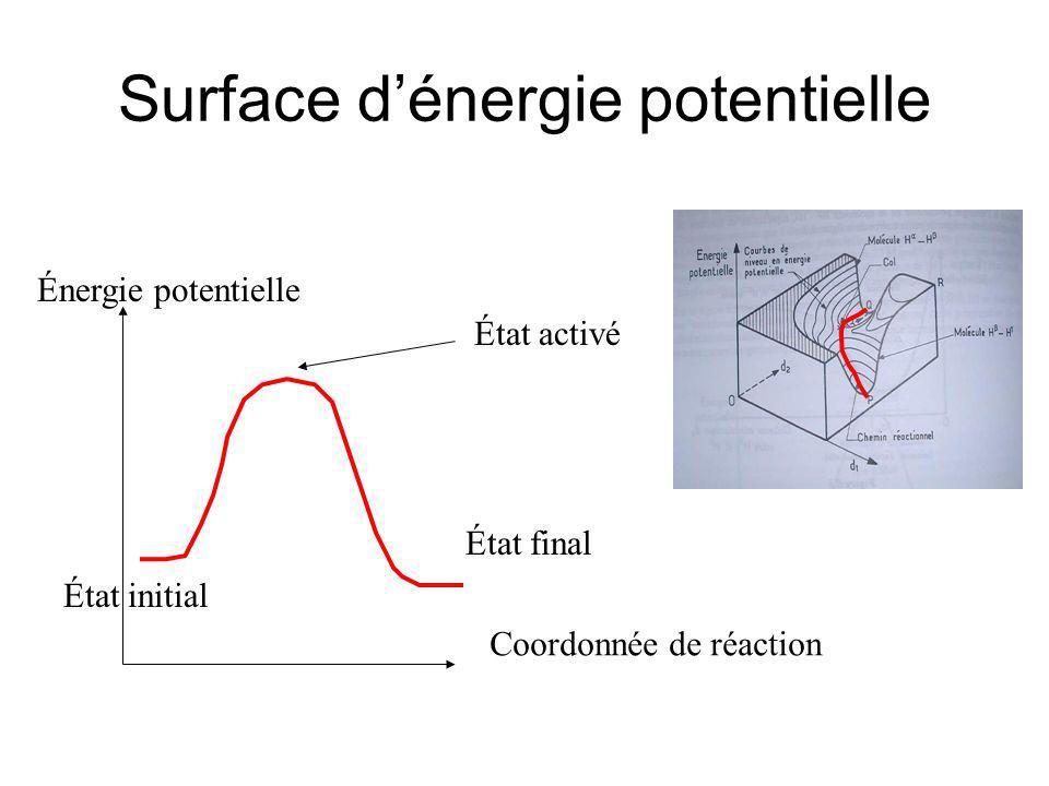 Coordonnée de réaction Énergie potentielle État initial État final État activé