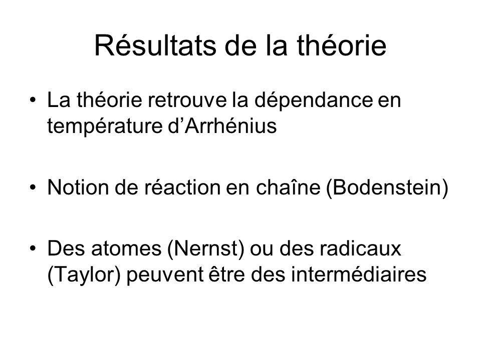 Résultats de la théorie La théorie retrouve la dépendance en température dArrhénius Notion de réaction en chaîne (Bodenstein) Des atomes (Nernst) ou d