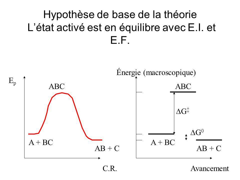 Hypothèse de base de la théorie Létat activé est en équilibre avec E.I. et E.F. C.R. EpEp A + BC AB + C ABC Avancement Énergie (macroscopique) A + BC