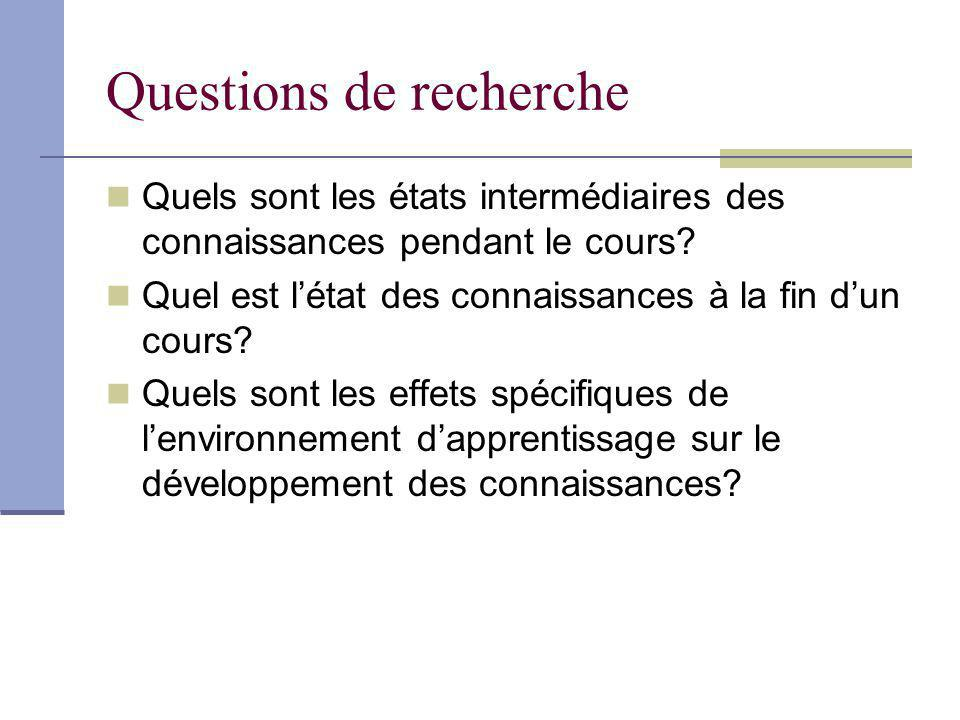 Questions de recherche Quels sont les états intermédiaires des connaissances pendant le cours? Quel est létat des connaissances à la fin dun cours? Qu