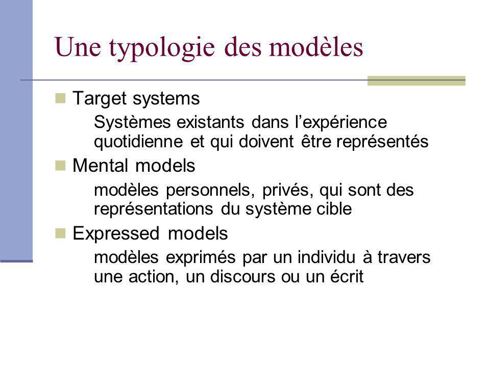 Une typologie des modèles Target systems Systèmes existants dans lexpérience quotidienne et qui doivent être représentés Mental models modèles personnels, privés, qui sont des représentations du système cible Expressed models modèles exprimés par un individu à travers une action, un discours ou un écrit