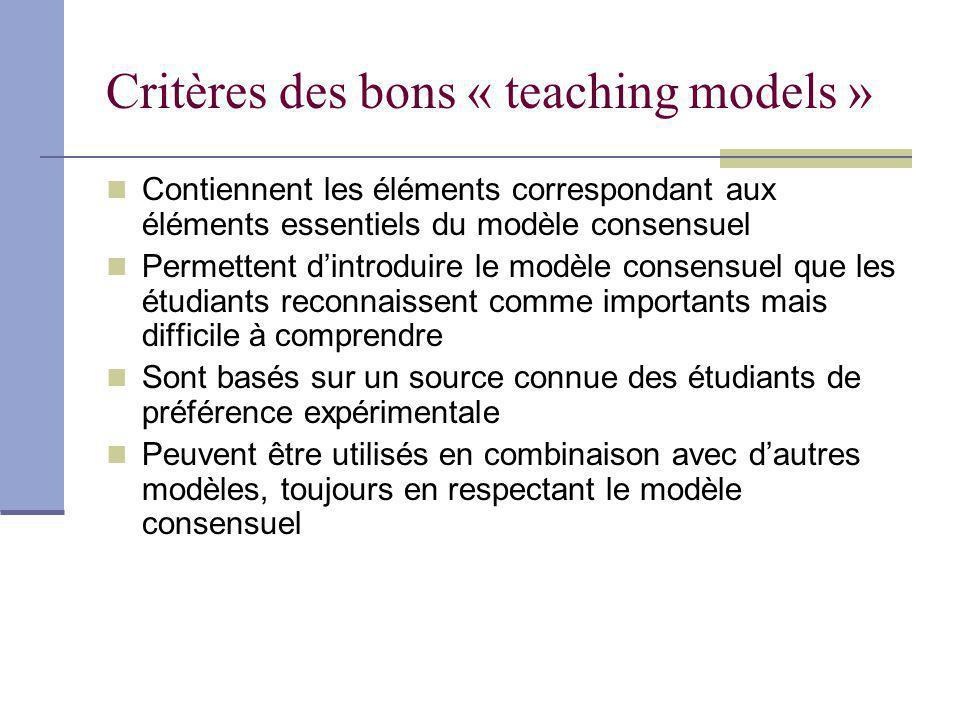 Critères des bons « teaching models » Contiennent les éléments correspondant aux éléments essentiels du modèle consensuel Permettent dintroduire le modèle consensuel que les étudiants reconnaissent comme importants mais difficile à comprendre Sont basés sur un source connue des étudiants de préférence expérimentale Peuvent être utilisés en combinaison avec dautres modèles, toujours en respectant le modèle consensuel